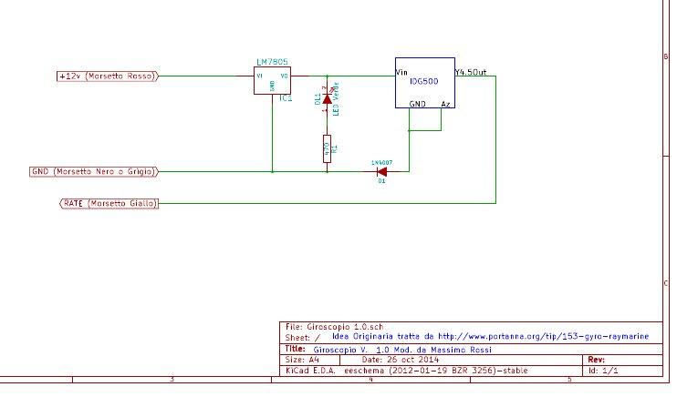 Gyro v. 1.0 schema